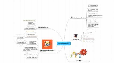 Mind Map: Классификация ЭОР