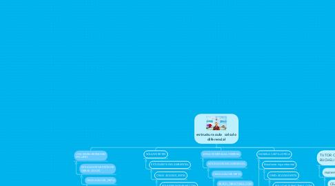 Mind Map: estructura aula  calculo diferencial