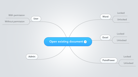 Mind Map: Open existing document