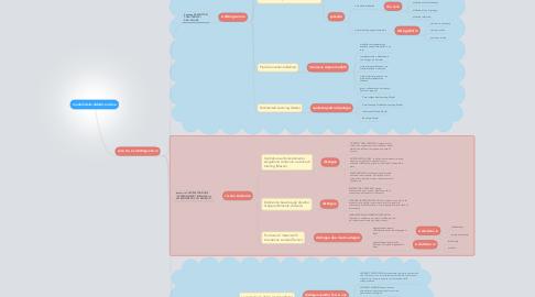 Mind Map: modelli della didattica online