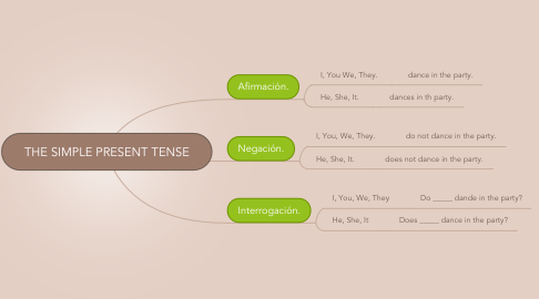 Mind Map: THE SIMPLE PRESENT TENSE