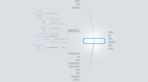 Mind Map: 臺灣 自由/開源 軟硬體 社群列表 Open Source Community Map in Taiwan