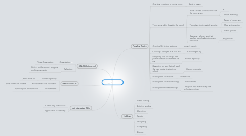 Mind Map: Personal Project