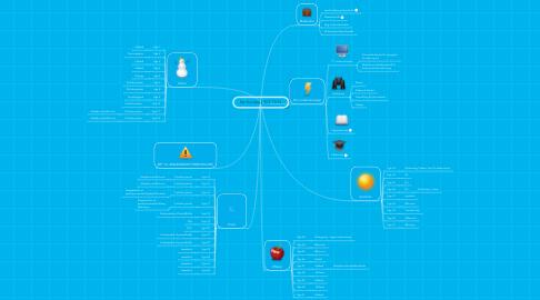 Mind Map: Samfundsfag 9UZ 13/14