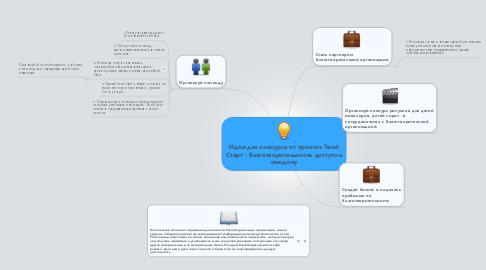 Mind Map: Идеи для конкурса от проекта Твой Старт - Благотворительность доступна каждому