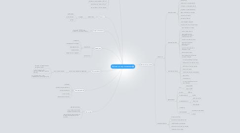 Mind Map: Тренинг на тему отношений