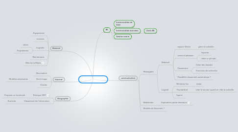 Mind Map: Stage directeurs