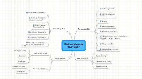 Mind Map: Rechnungswesen 06.11.2007