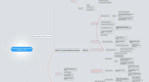 Mind Map: Una tendenza dell'evoluzione della didattica on line