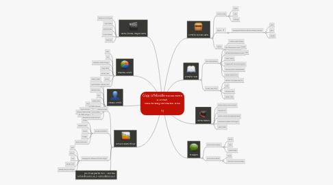 Mind Map: Copy of Moodle פיתוח סביבת למידה ב  איזה אפשרויות עומדות בפני  ?!