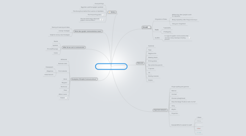 Mind Map: Graphic Communications