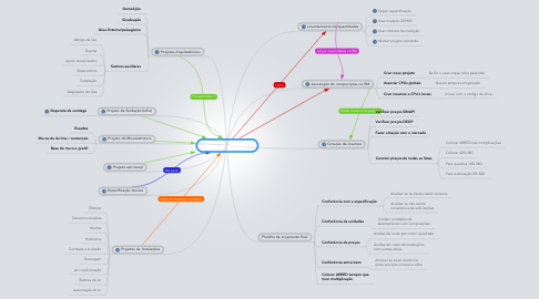 Mind Map: Orçamento de Obras