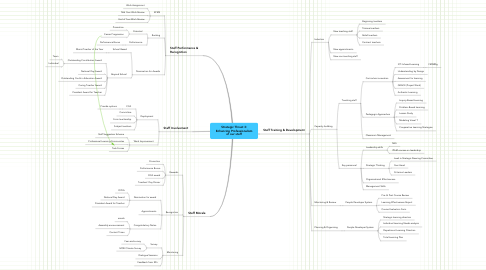 Mind Map: Strategic Thrust 3: Enhancing Professionalism of our staff