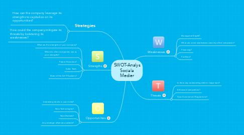 Mind Map: SWOT-Analys Sociala Medier