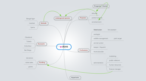 Mind Map: ZOOS