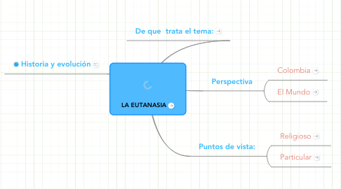 Mind Map: LA EUTANASIA