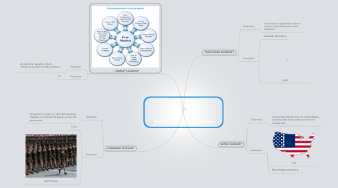 Mind Map: TYPES OF ECONOMIC SYSTEMS