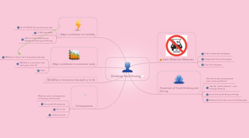 Mind Map: Drinking And Driving