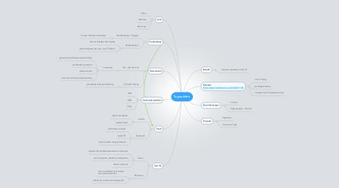 Mind Map: Tugas Akhir