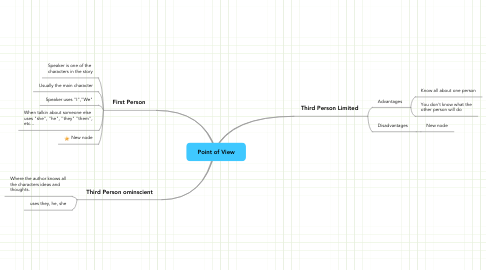 Mind Map: Point of View