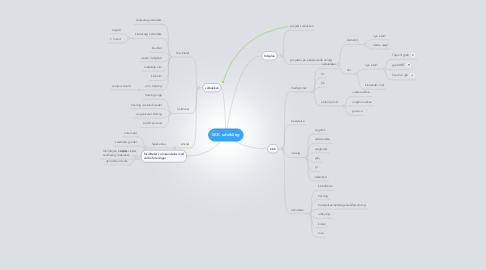 Mind Map: SKK udvikling