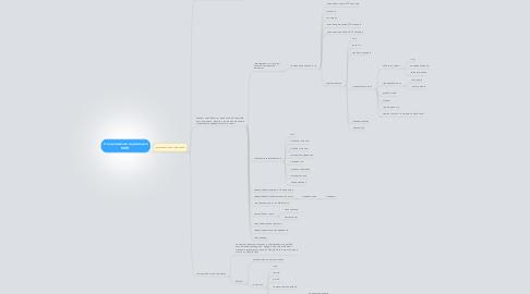 Mind Map: 2-ое домашнее задание дляМИП.