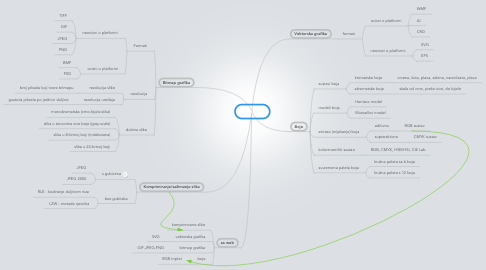Mind Map: Grafika