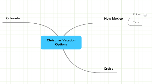 Mind Map: Christmas Vacation