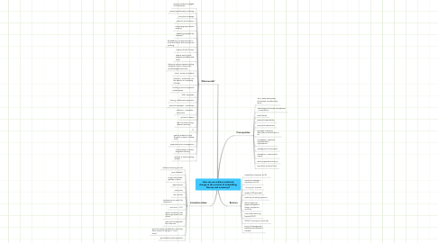 Mind Map: How can we achieve sustainedchange in the context of embeddingliteracy and numeracy?