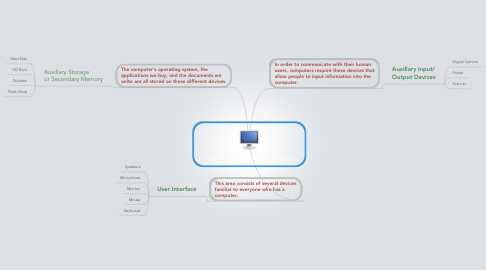 Mind Map: 3 major subsystems of a computer