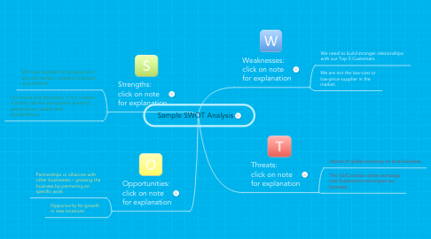 Mind Map: Sample SWOT Analysis