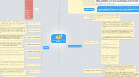 Mind Map: Sistemas Operacionais  Hudson