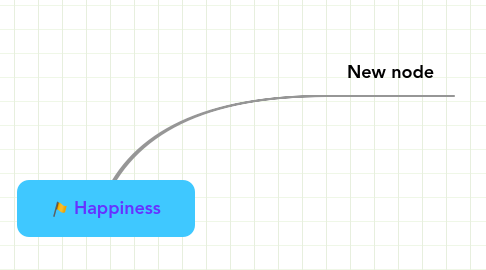 Mind Map: Happiness