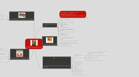 Mind Map: CONSTITUCION POLITICA