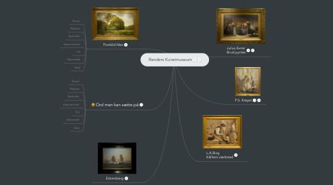 Mind Map: Randers Kunstmuseum