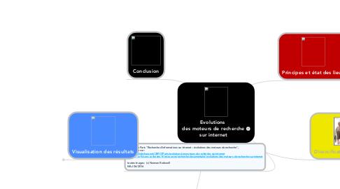 Mind Map: Evolutions  des moteurs de recherche sur internet