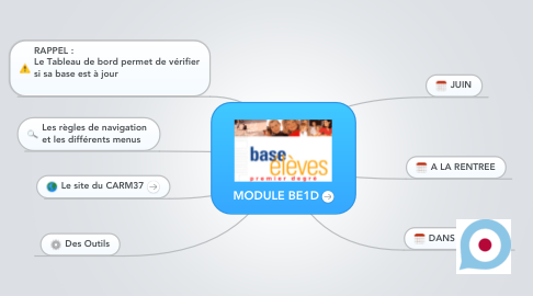 Mind Map: MODULE BE1D