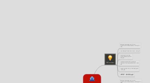 Mind Map: Рассчет проекта