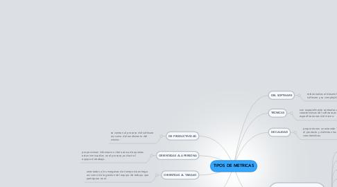 Mind Map: TIPOS DE METRICAS