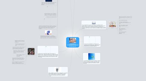 Mind Map: APRENDIZAJE COOPERATIVO POR MEDIO DE PROYECTOS