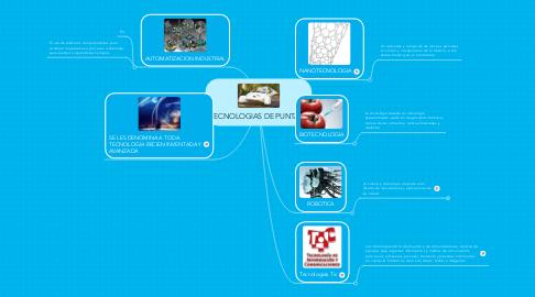 Mind Map: TECNOLOGIAS DE PUNTA
