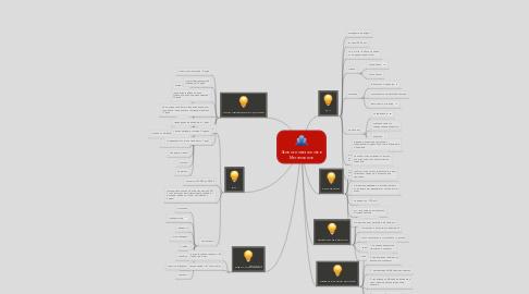 Mind Map: Экологичная жизнь в Мегаполисе