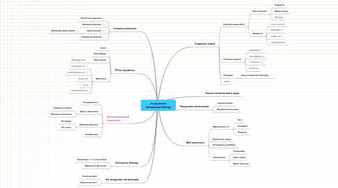 Mind Map: Інструменти просування бренду