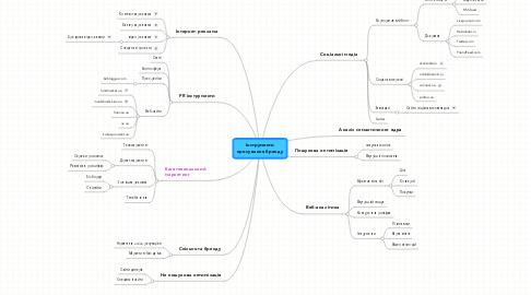 Mind Map: Інструментипросування бренду