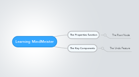 Mind Map: Learning MindMeister