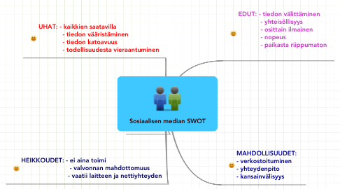 Mind Map: Sosiaalisen median SWOT