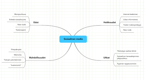 Mind Map: Sosiaalinen media