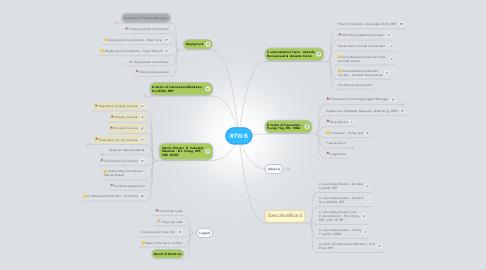 Mind Map: RTWB