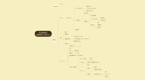 Mind Map: 初出版段取り 企画採用から発売まで