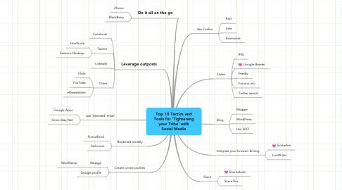 Mind Map: Top 10 Tactics and Tools for 'Tightening your Tribe' with Social Media